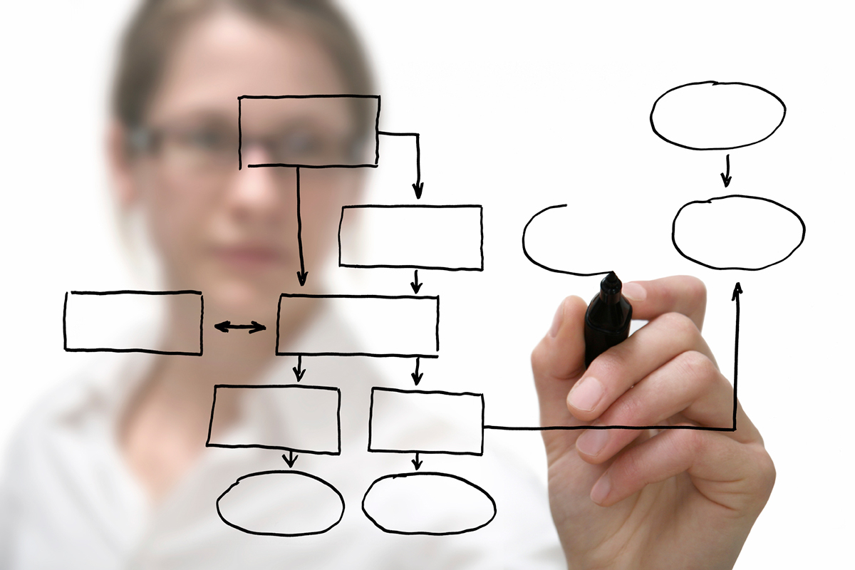 Is it important to have a structured Sales Process? - Sales Growth